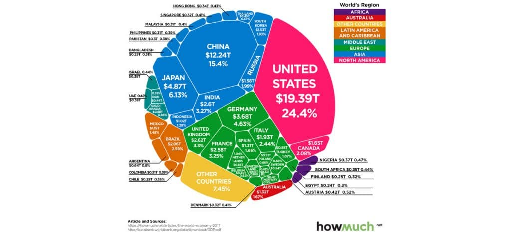 Les $80 Trillions de l'économie mondiale en un seul graphique
