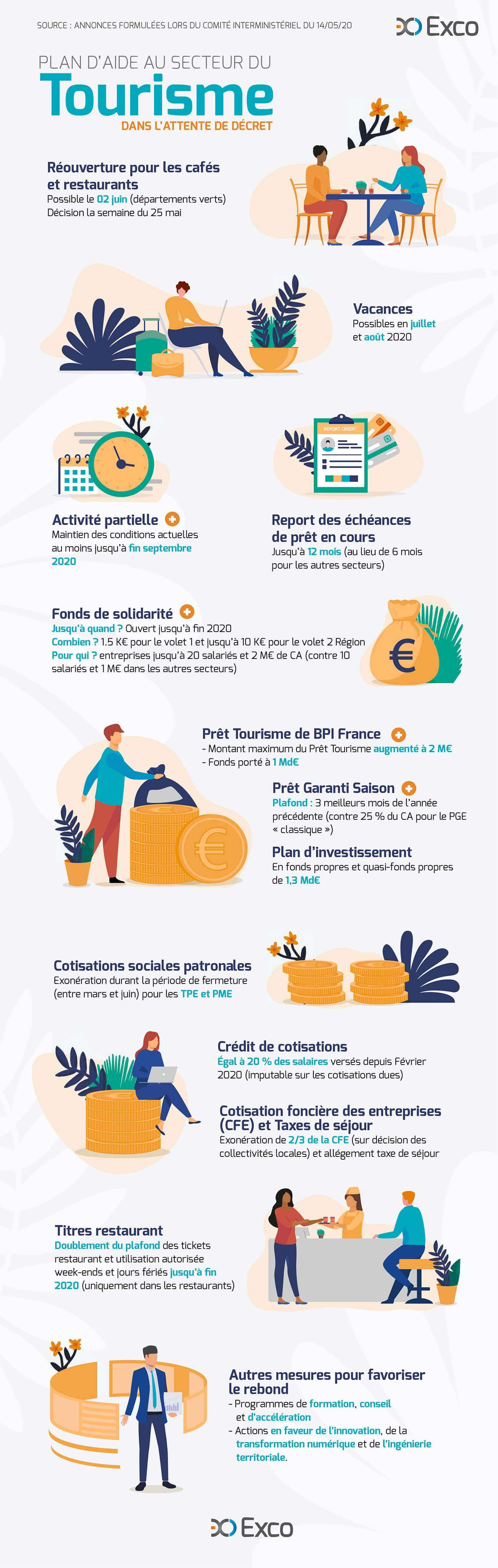 Le plan secteur Tourisme