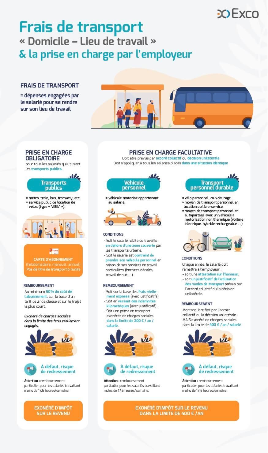 Frais de transport « Domicile – Lieu de travail » & la prise en charge par l'employeur