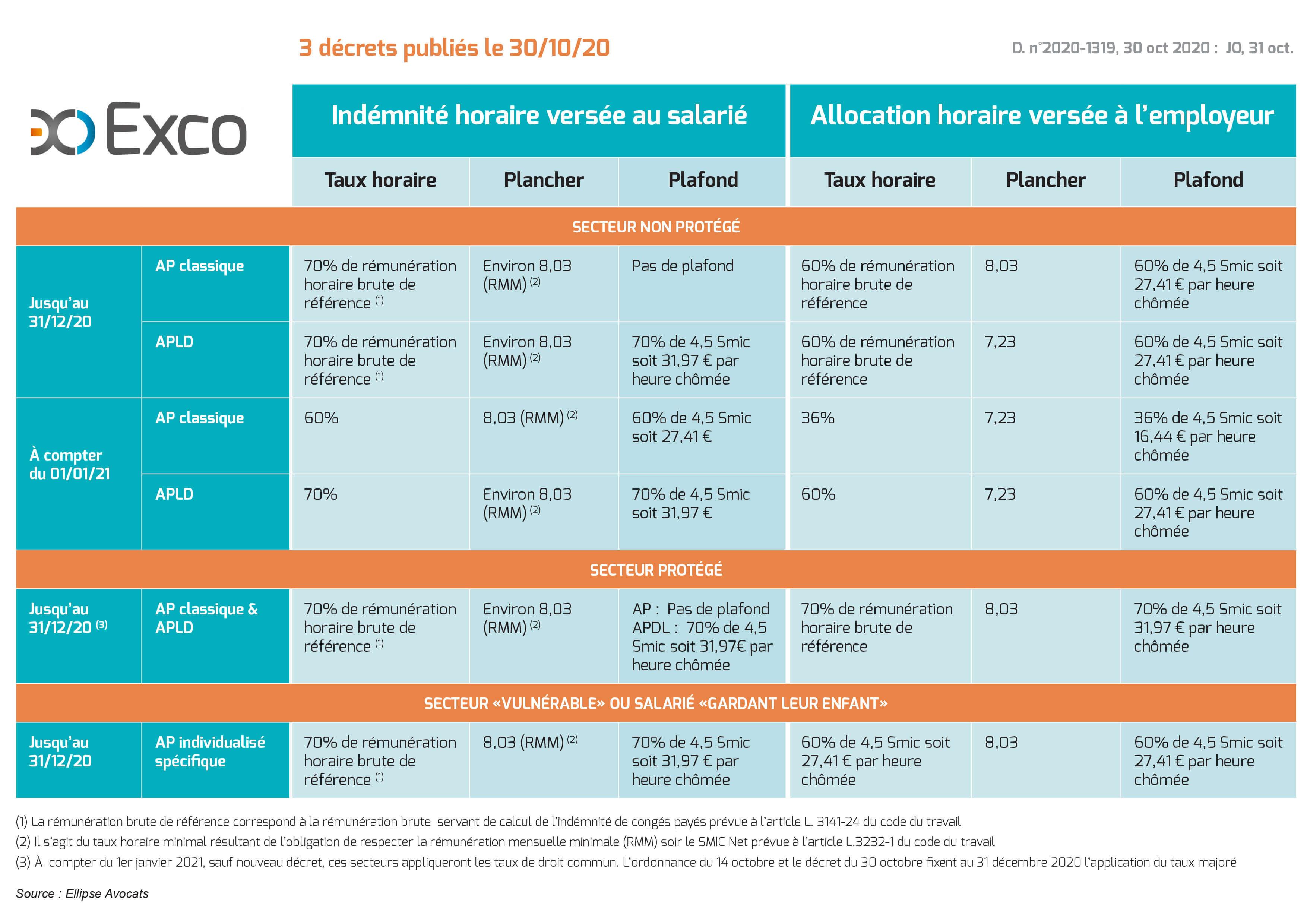 Les niveaux d'indemnisation pour l'activité partielle