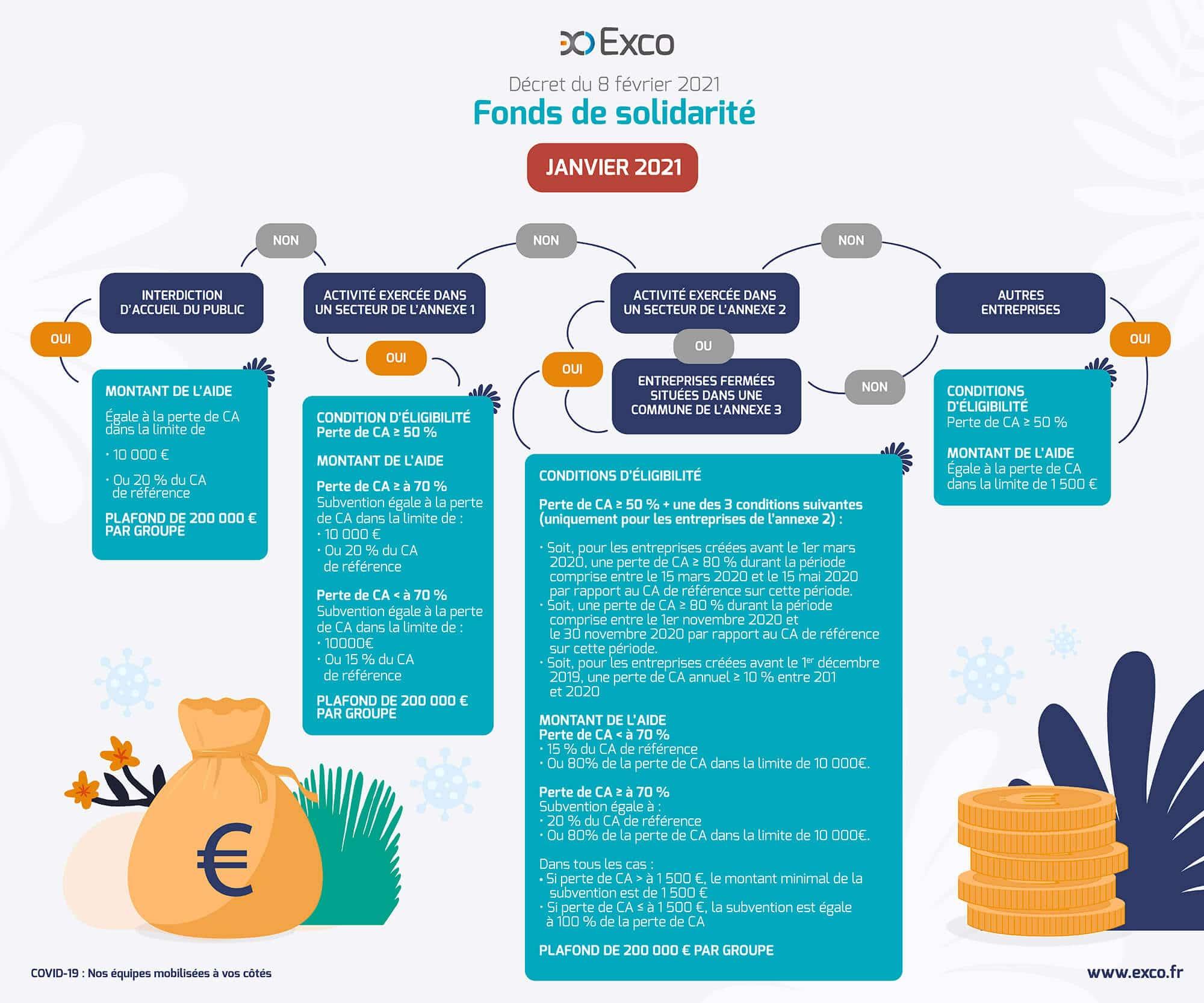 Fonds de solidarité : les aides pour janvier 2021