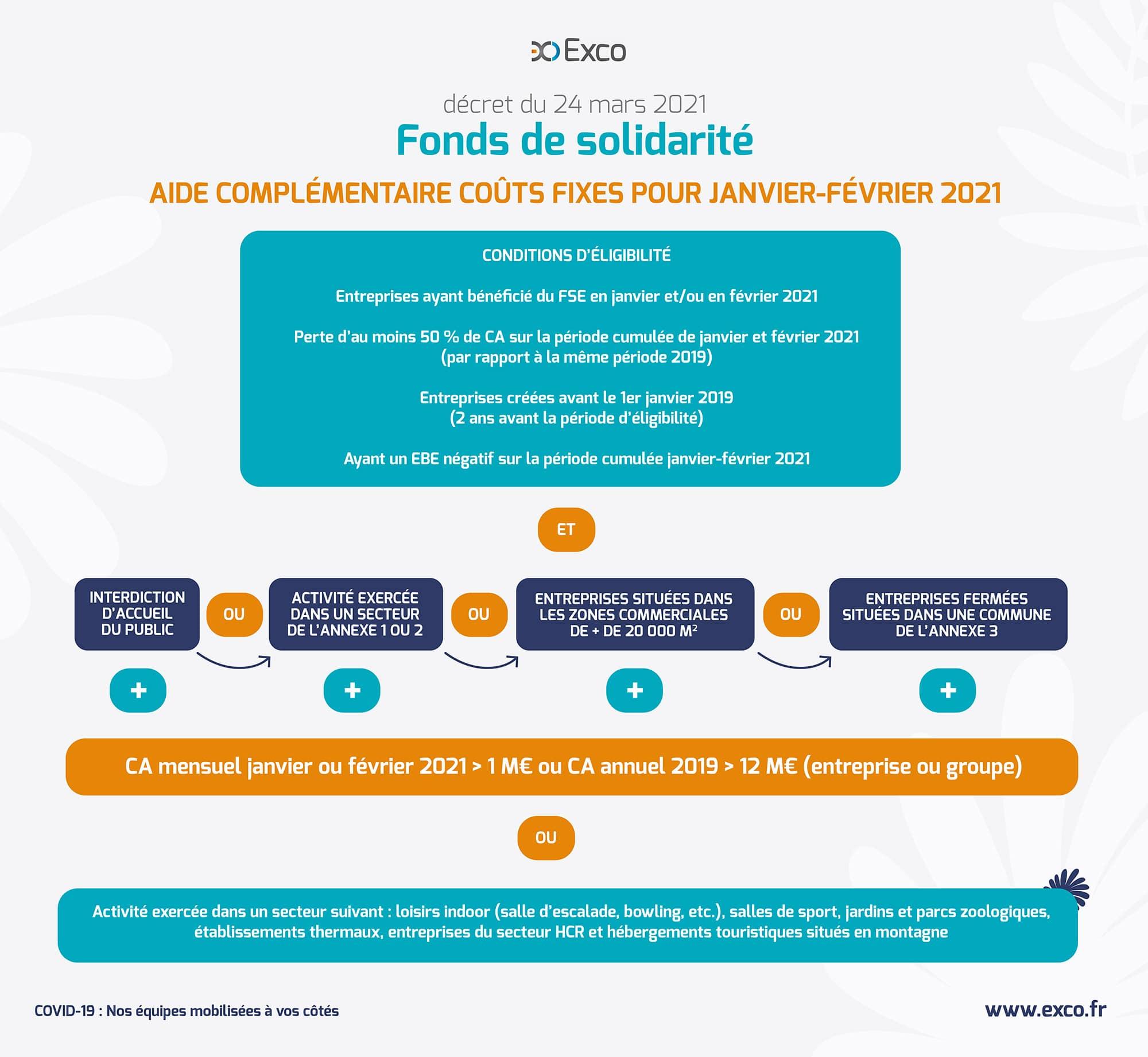 Aide complémentaire coûts fixes pour janvier-février 2021